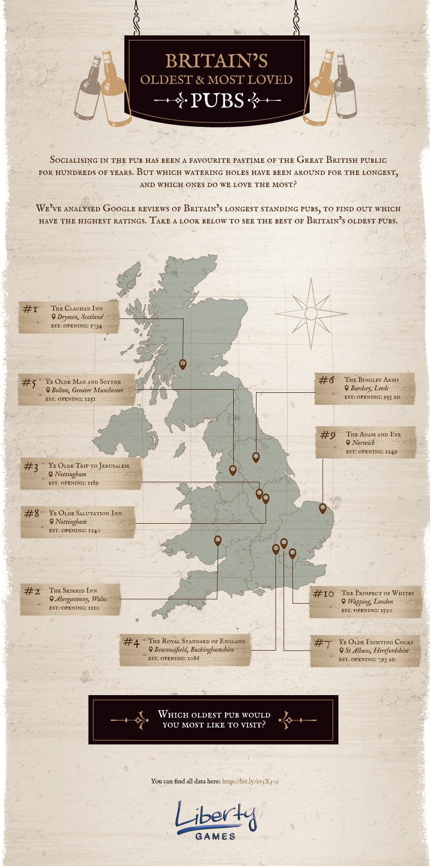 The Oldest Pubs in Britain