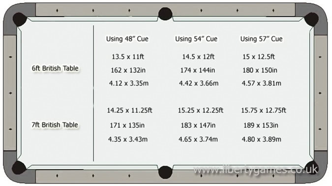 Diagram of suitable room sizes for different pool tables